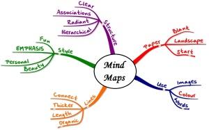 Exemple-pour-bien-comprendre-le-Mind-Mapping