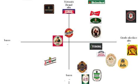 3. Birra